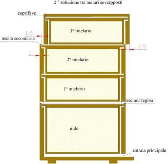 sezione_con_tre_melari