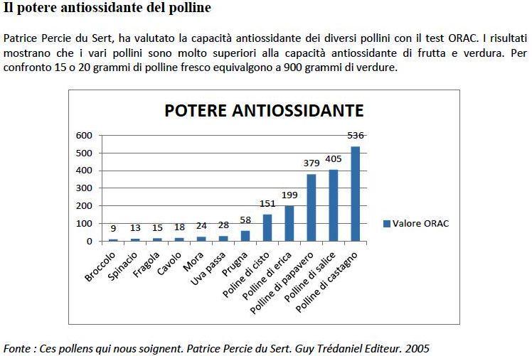 il_potere_antiossidante_del_polline